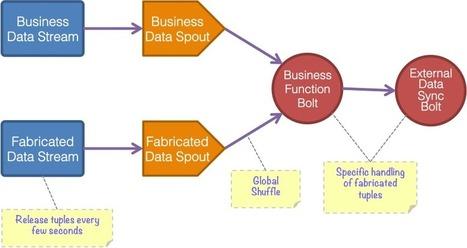 Apache Storm Design Pattern—Micro Batching | EEDSP | Scoop.it