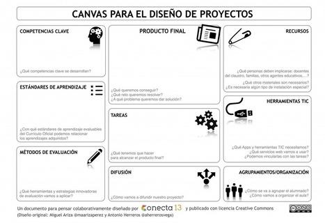 Canvas para el diseño de proyectos | Conecta 13 | TECNOLOGÍA_aal66 | Scoop.it
