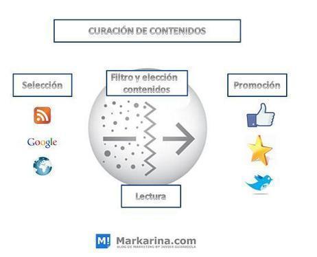 ¿Qué es la curación de contenidos?   Blog de Marketing Digital Markarina por Javier Guardiola   Curación de contenidos e Inteligencia Competitiva   Scoop.it