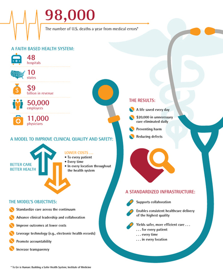 Clinician-Led Transformation Infographic: A Scalable Collaborative Clinical Model—Graphic - Accenture | Doentes 2.0 | Scoop.it