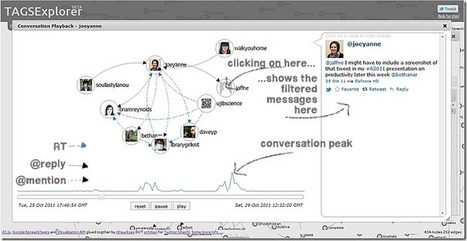 Realtime Visualisatie #inboundmarketing twitter conversaties met TAGSExplorer. | Inbound Marketing | Scoop.it