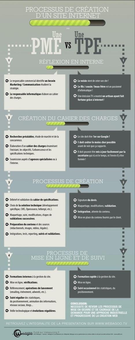 Processus de création d'un site web [Infographie] | WEB 2.0 etc ... | Scoop.it