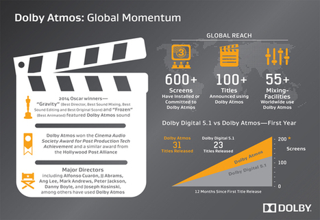 Dolby Highlights Atmos and 3D at CinemaCon - High-Def Digest | 3d audio | Scoop.it