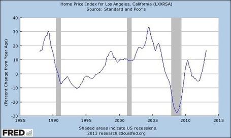 Where is the real estate inventory in Los Angeles? With prices rising, where is the new added supply going to come from? » Dr. Housing Bubble Blog | Commodities, Resource and Freedom | Scoop.it