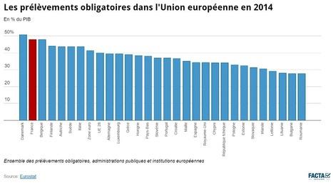 Prélèvements obligatoires : la France championne des cotisations sociales - Facta Media | Avocat et Entreprise | Scoop.it