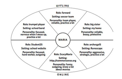 Shifting Student Identities in Online Spaces   Teaching and Learning in Urban Middle Schools   Scoop.it