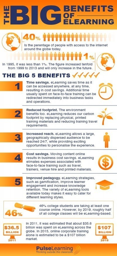The Big Benefits of eLearning Infographic | PulseLearning | Mobilization of Learning | Scoop.it