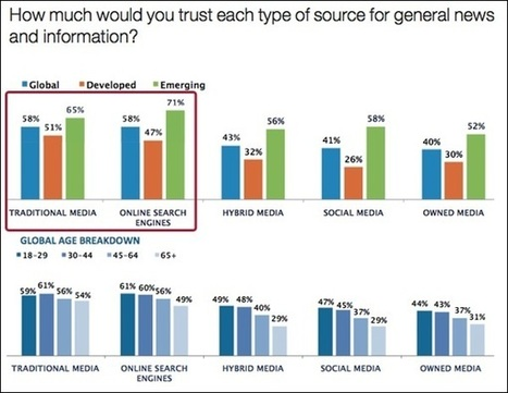 Search Engines More Trusted Than Social Media For News & Information | SearchEngineLand | Public Relations & Social Media Insight | Scoop.it