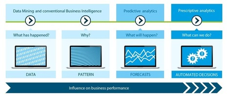 Predictive Analytics - A Case For Private Equity? - Forbes | BI-DW & Predictive Analytics | Scoop.it