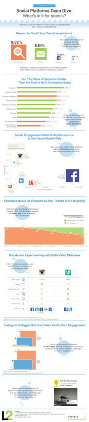 Social Platforms: What Brands Are Getting For Their Efforts | Awesome ReScoops | Scoop.it