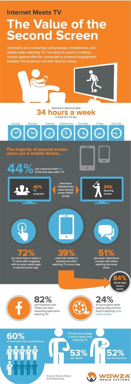 Social TV: The Value Of The Second Screen [INFOGRAPHIC] - AllTwitter | Big Media (En & Fr) | Scoop.it