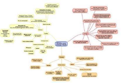 La carte mentale pour idéer et organiser | Classemapping | Scoop.it