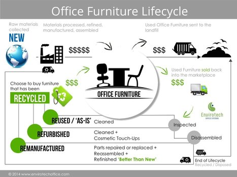 Office Furniture Lifecycle | Sustainability Best Practices | Scoop.it