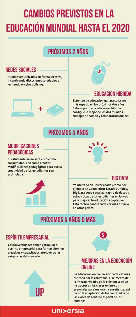 ¿Qué cambios se prevén para la educación en los próximos años? | Era Digital - um olhar ciberantropológico | Scoop.it