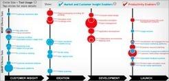 The Digital Tool Landscape | Management | Scoop.it