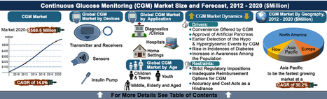 Continuous Glucose Monitoring Market (CGM Systems, Application, Diabetic Type, and Adoption by Age Group) - Current Trends, Size, Share, Industry Analysis, Competitive Intelligence, Growth, Opportu... | Reports N Intelligence | Scoop.it