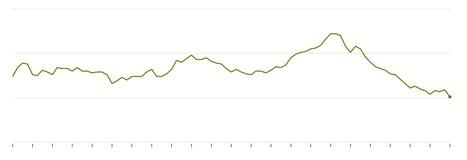 Amtrak Crash and America's Declining Construction Spending | ConstructNext | Scoop.it