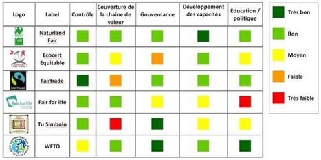 Les systèmes de garantie équitables (2) | DD calé. | Scoop.it
