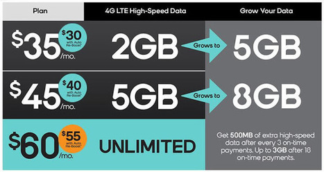 Best Unlimited Data Plans | Cell Phone Plans | Scoop.it