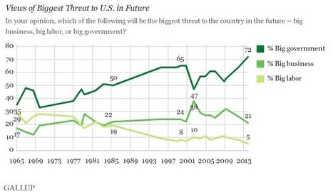 Record High in U.S. Say Big Government Greatest Threat | Senior Year Scoops | Scoop.it