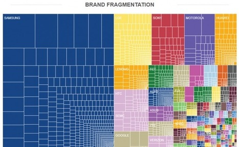 Android Fragmentation: The State of Play | Innovate | Scoop.it