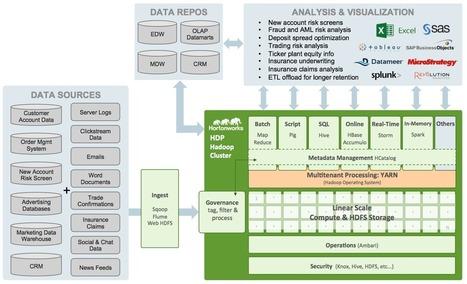 Financial Companies Do Hadoop | BigData Hadoop Ecosystem | Scoop.it