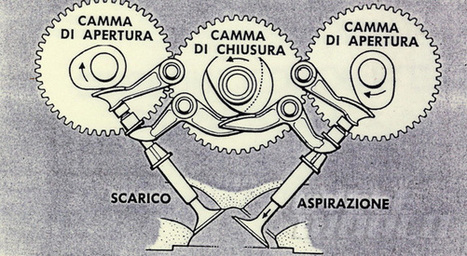 Valve Control 101- Part 2 of 3: Desmodromics- Kevin Cameron   Ductalk Ducati News   Scoop.it