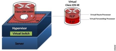 Cisco CSR 1000V Series Cloud Services Router Software Configuration Guide | CCNA - ICND1 | Scoop.it