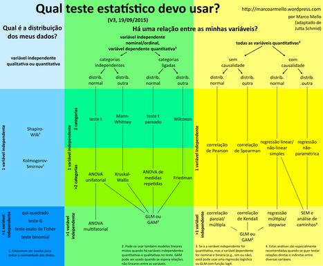 Qual teste estatístico devo usar? | gaia | Scoop.it