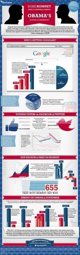 [INFOGRAPHIC] Does Romney Have A Fighting Chance Versus Obama | INFOGRAPHICS | Scoop.it