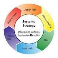 Introducción a los sistemas de negocios - Alianza Superior | Introducción a los sistemas de negocios | Scoop.it
