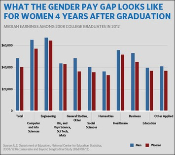 "Equal pay, gender wage gaps and ""constantly moving goalposts"": Review of 40 years of scholarly literature 