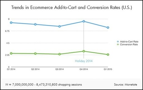 """Call-to-Search"" for Ecommerce CRO 