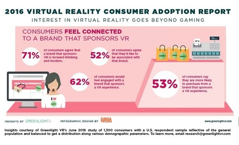 Consumers More Likely to Purchase from Brands that Sponsor Virtual Reality, According to Greenlight VR | Integrated Brand Communications | Scoop.it