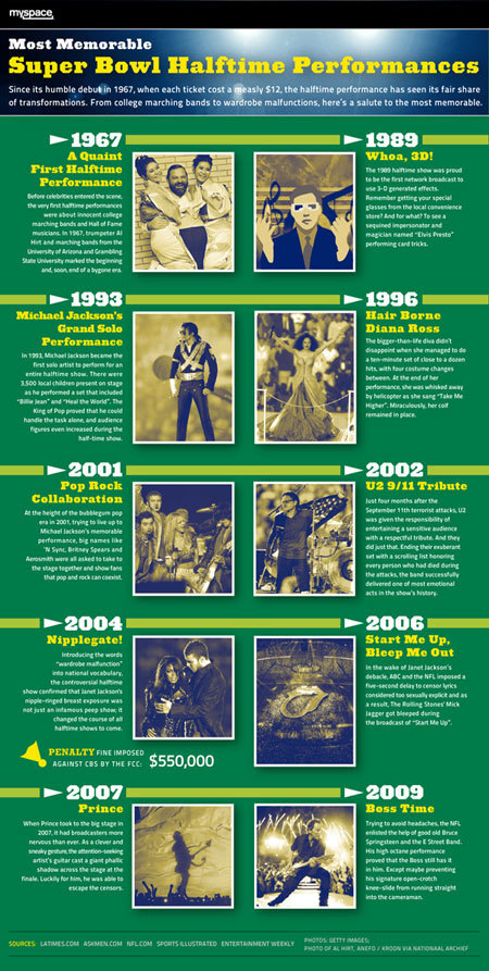 Timeline of Super Bowl halftime performances | Infographics | Scoop.it