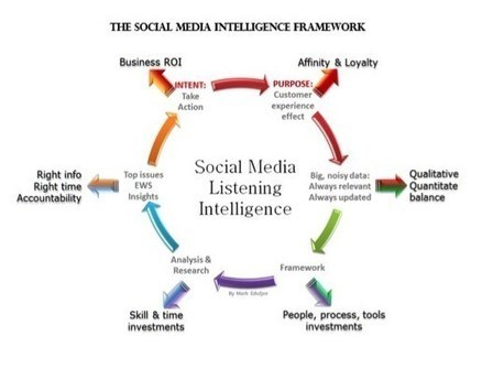 The Social Media Intelligence Framework - Business 2 Community   Social Media+ Awesome Topics   Scoop.it
