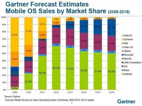 2013 Roundup of Mobility, Smartphone and Tablet Forecasts & Market Estimates - Business 2 Community | ECM Enterprise Content Management | Scoop.it