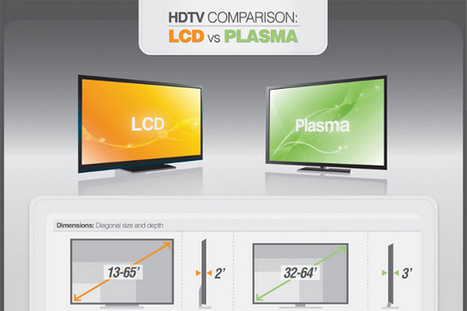 Plasma Versus LED TV - BrandonGaille.com   Digital-News on Scoop.it today   Scoop.it