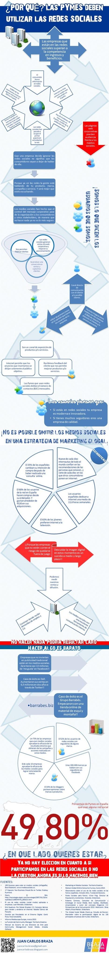 Por qué las pequeñas empresas deberían utilizar las redes sociales | Problemas de administración de pequeñas empresas | Scoop.it