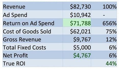 True ROI Measurement Using Google AdWords, Google Analytics and Excel   web trends   Scoop.it