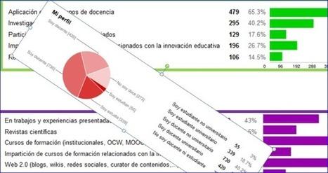 Conozca la opinión de 1800 personas sobre la innovación educativa.   Educacion, ecologia y TIC   Scoop.it