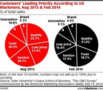 Shoppers Look for Quality—Not Deals | A Marketing Mix | Scoop.it