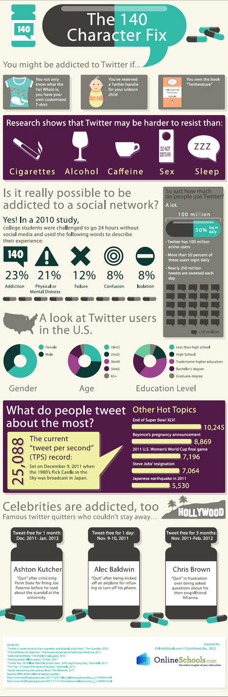 Twitter is more addictive than alcohol, cigarettes | Infographics for English class | Scoop.it
