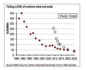 Las renovables ganan la batalla a los fósiles por razones económicas | Finanzas Carbono | Cambio Climático y Economía Baja en Carbono | Climate Change & Low Carbon Economy | Scoop.it