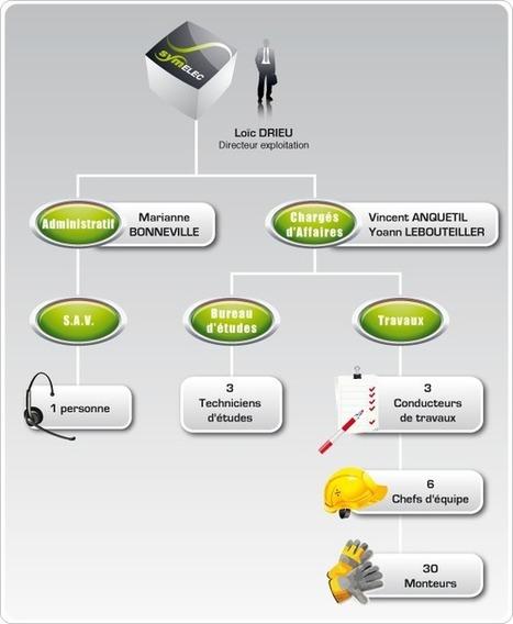 SymEnergie | Symelec | CTI | Sym27 | ROSAY énergie | SYMESTUAIRE | Les conditions de travail | Scoop.it
