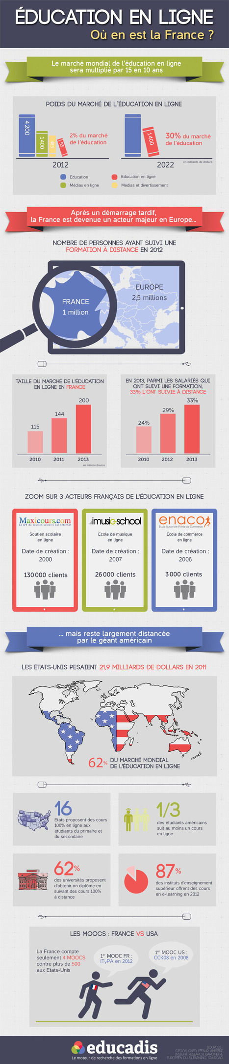 Infographie: Éducation en ligne en France | Time to Learn | Scoop.it