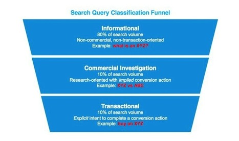Does Keyword Research Even Matter Anymore? | SEO and Social Media Marketing | Scoop.it