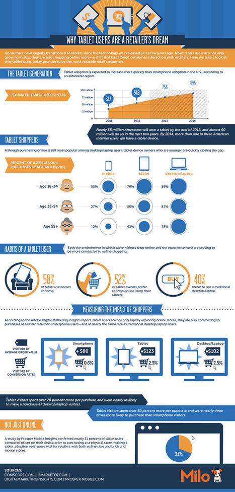 Las tablets son el sueño de los vendedores online #infografia #infographic #ecommerce | eCommerce | Scoop.it