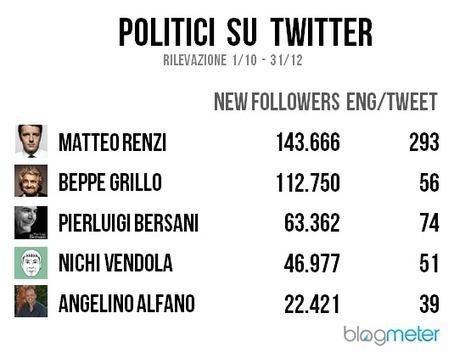 Politici sul web: analisi di tre mesi pre elettorali | Comunicazione Politica e Social Media in Italia | Scoop.it