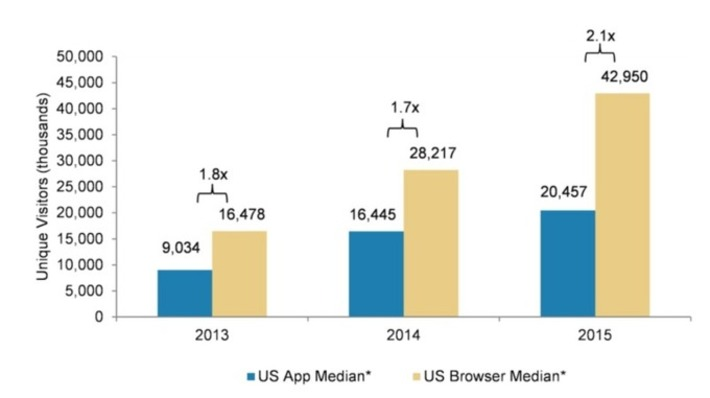 Morgan Stanley: No, Apps Aren't Winning. The Mobile Browser Is. | Best Mobile Strategy | Scoop.it